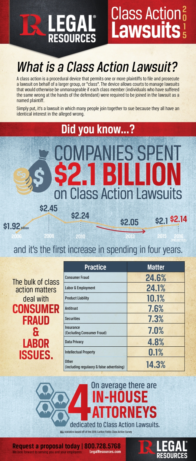 Class Action Info Graphic